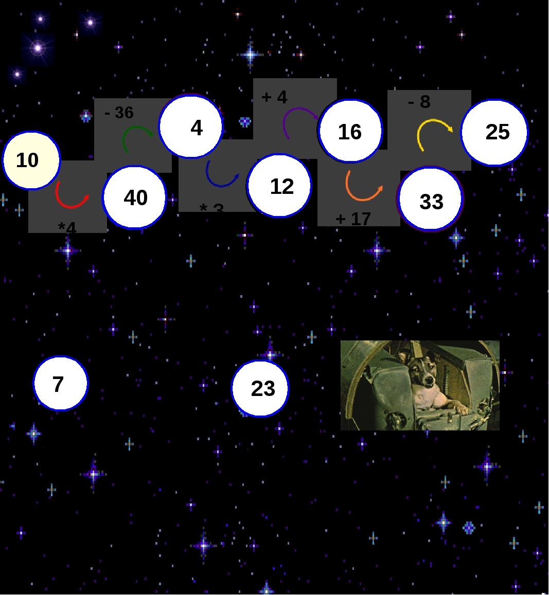 10 - 36 * 3 + 4 + 17 - 8 *4 40 4 12 16 33 25 7 33 25 Белка Стрелка Лайка 40...