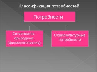 Классификация потребностей Потребности Естественно-природные (физиологические