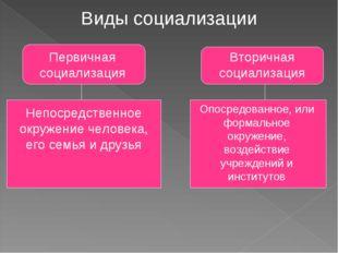 Виды социализации Первичная социализация Вторичная социализация Непосредствен