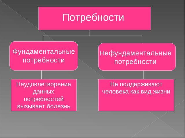 Потребности Фундаментальные потребности Нефундаментальные потребности Неудовл...