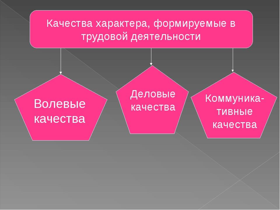 Качества характера, формируемые в трудовой деятельности Волевые качества Дело...