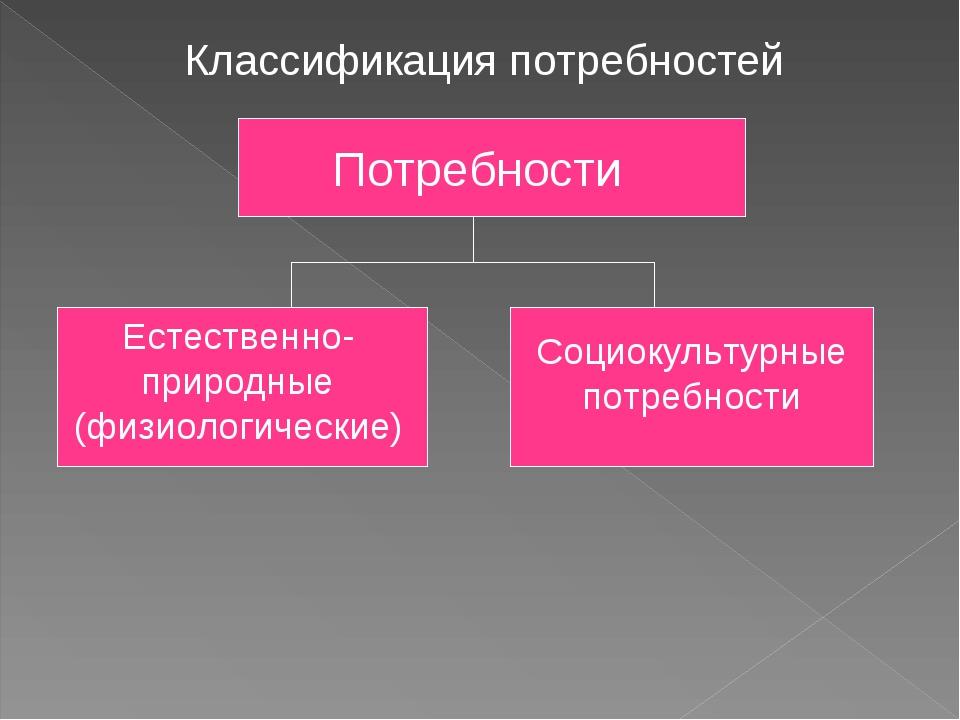 Классификация потребностей Потребности Естественно-природные (физиологические...