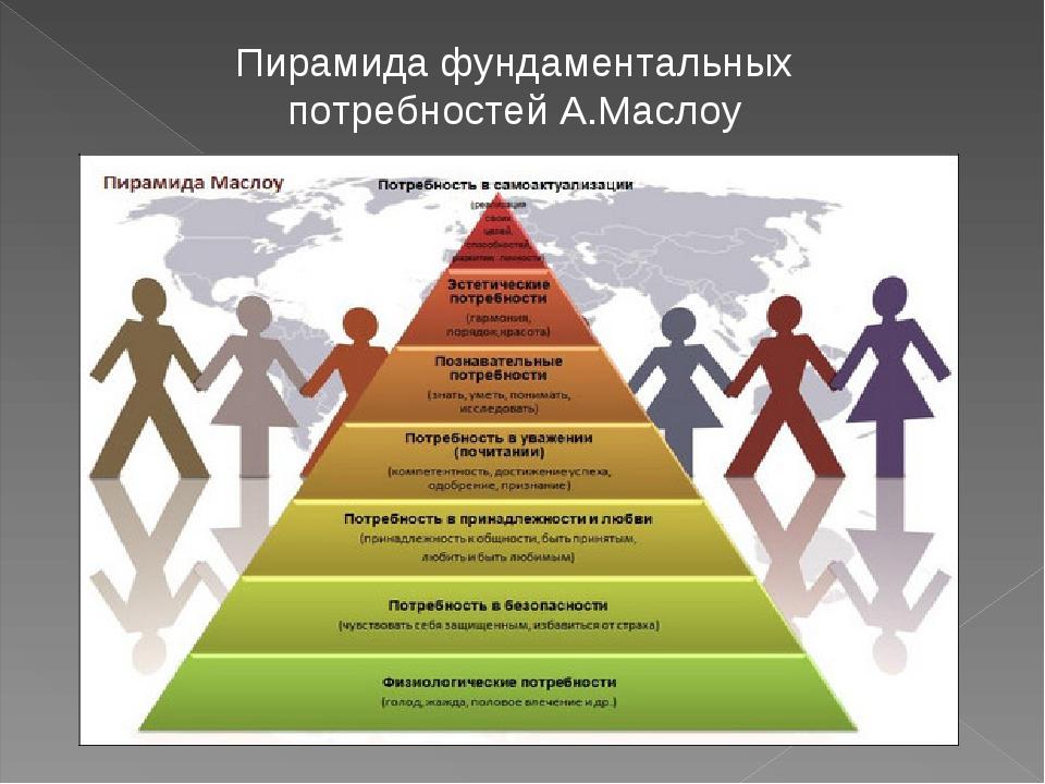 Пирамида фундаментальных потребностей А.Маслоу