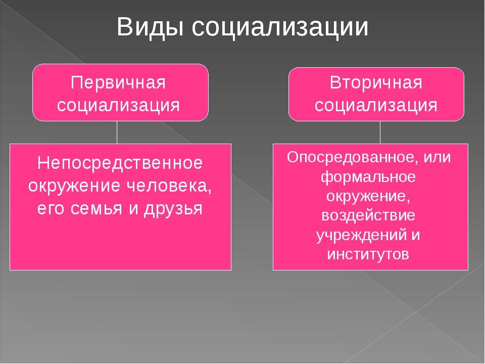 Виды социализации Первичная социализация Вторичная социализация Непосредствен...
