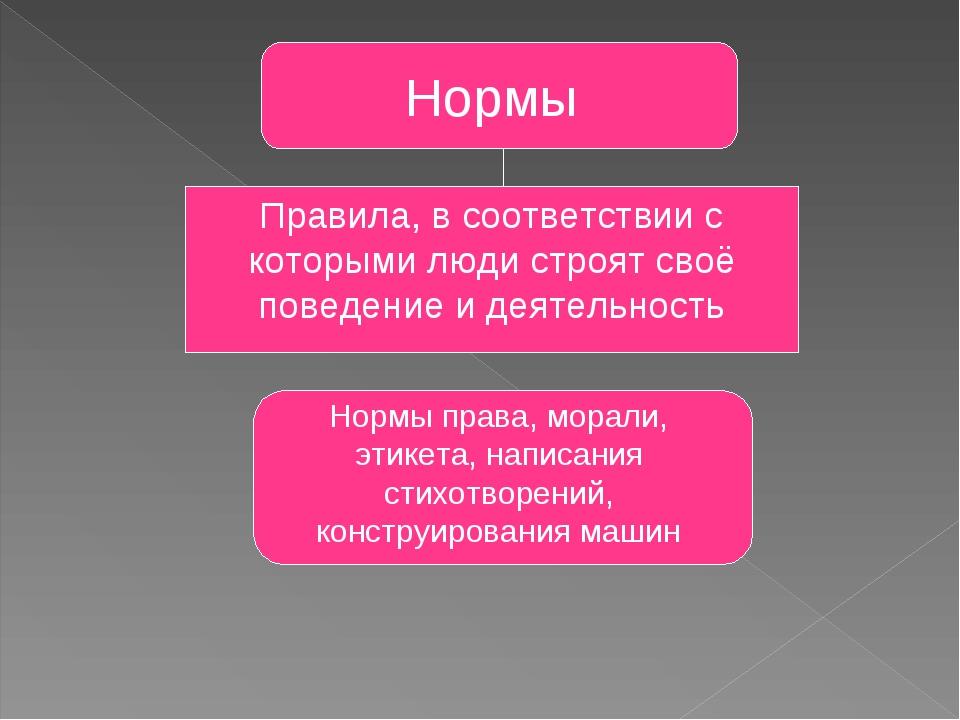 Нормы Правила, в соответствии с которыми люди строят своё поведение и деятель...