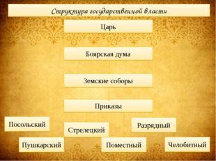 Структура государственной власти Царь Боярская дума Земские соборы Приказы По
