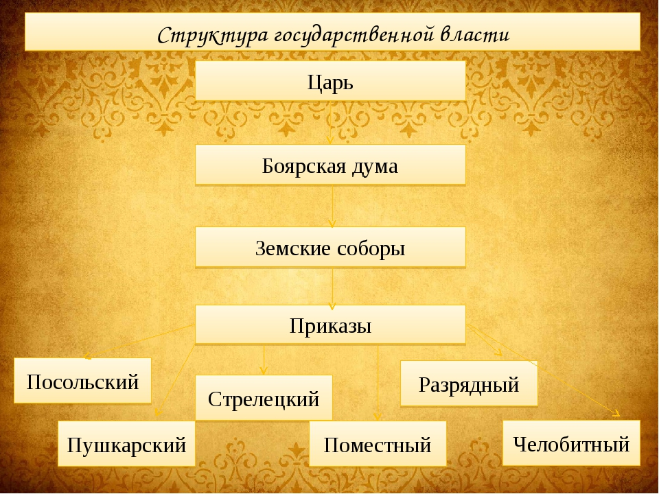 Структура государственной власти Царь Боярская дума Земские соборы Приказы По...