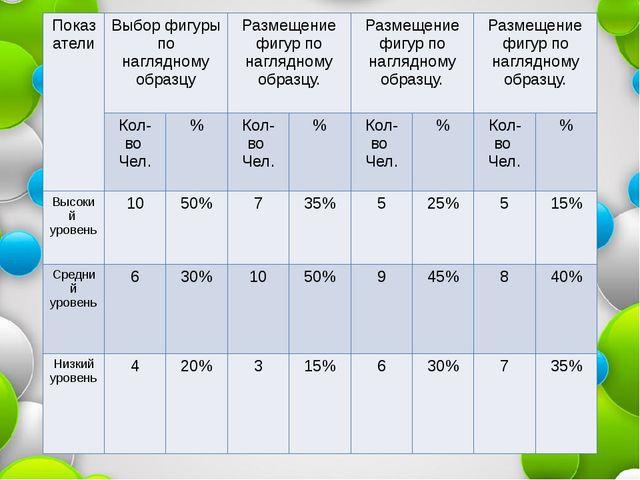 Показатели Выбор фигуры по наглядному образцу Размещение фигурпо наглядному о...
