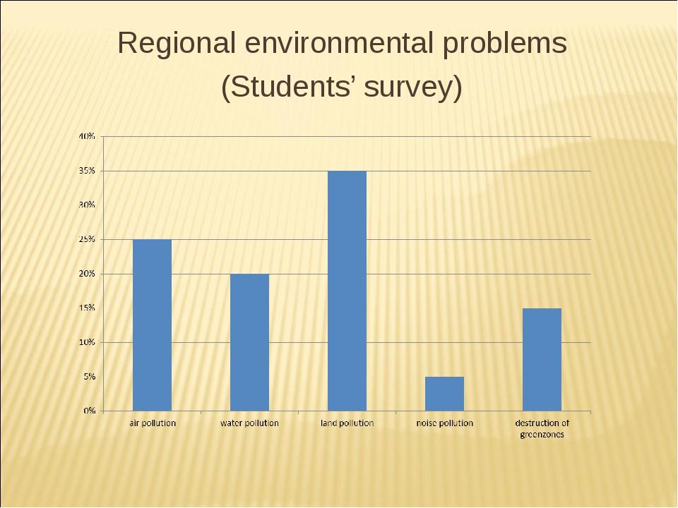 Regional environmental problems (Students' survey)
