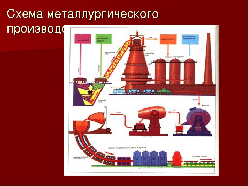 Схема металлургического производства