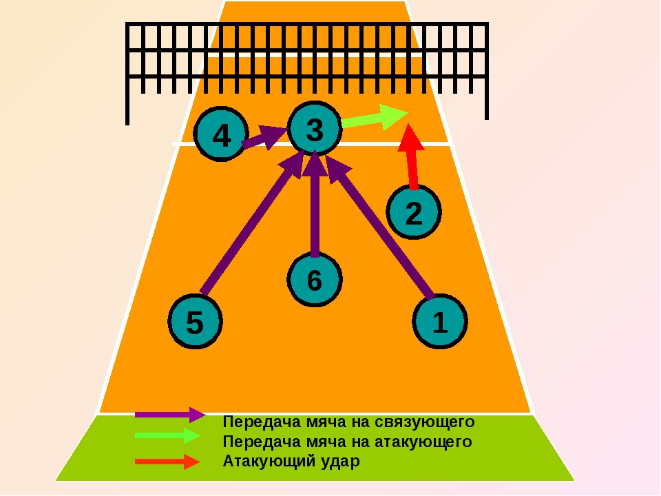 3 4 5 6 2 1 Передача мяча на связующего Передача мяча на атакующего Атакующий...