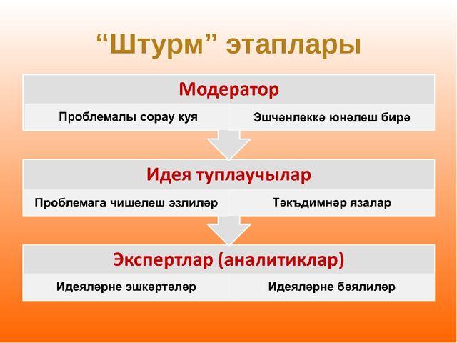"""""""Штурм"""" этаплары"""