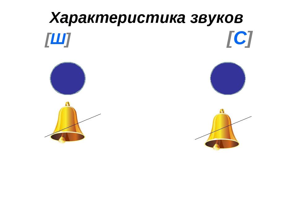 Характеристика звуков [Ш] [С]