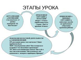 АКТУАЛИЗАЦИЯ и МОТИВАЦИЯ «Снежный ком» (2 группы) повторение ЛЕ. Кто больше?