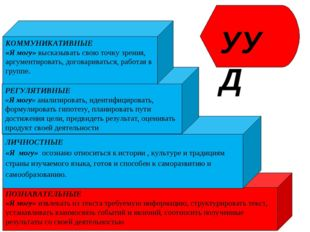 ПОЗНАВАТЕЛЬНЫЕ «Я могу» извлекать из текста требуемую информацию, структуриро