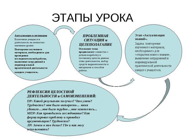 Актуализация и мотивация Включение учащихся в деятельность на личностно-значи...