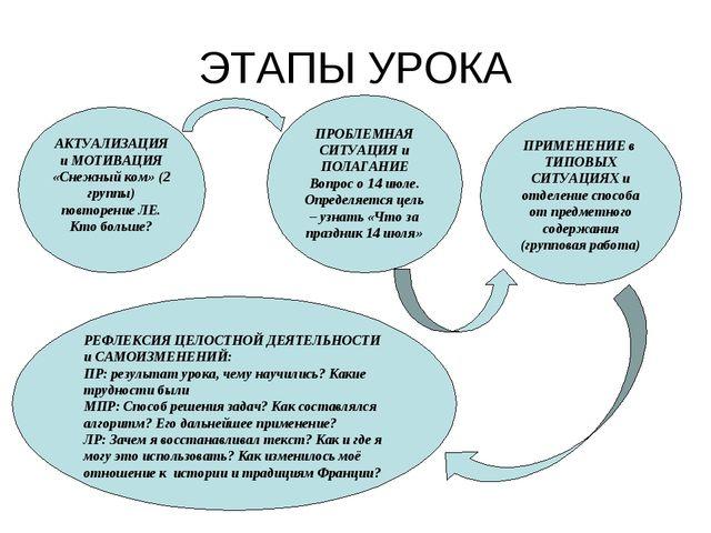 АКТУАЛИЗАЦИЯ и МОТИВАЦИЯ «Снежный ком» (2 группы) повторение ЛЕ. Кто больше?...