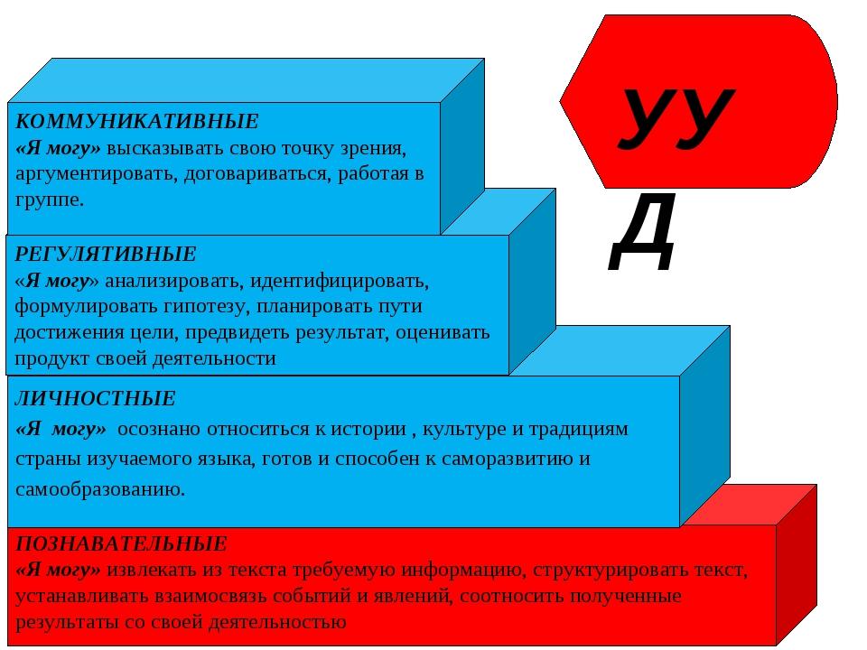 ПОЗНАВАТЕЛЬНЫЕ «Я могу» извлекать из текста требуемую информацию, структуриро...