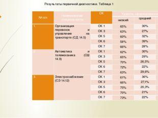 Результаты первичной диагностики. Таблица 1 № п/п Наименование специальности