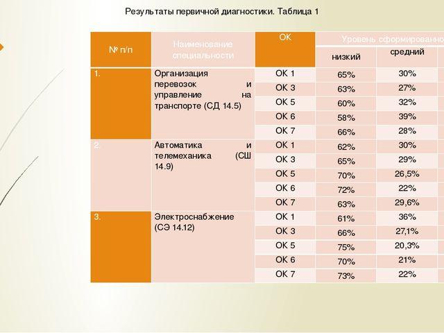 Результаты первичной диагностики. Таблица 1 № п/п Наименование специальности...