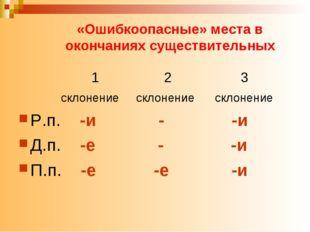 «Ошибкоопасные» места в окончаниях существительных 1 2 3 склонение склонение