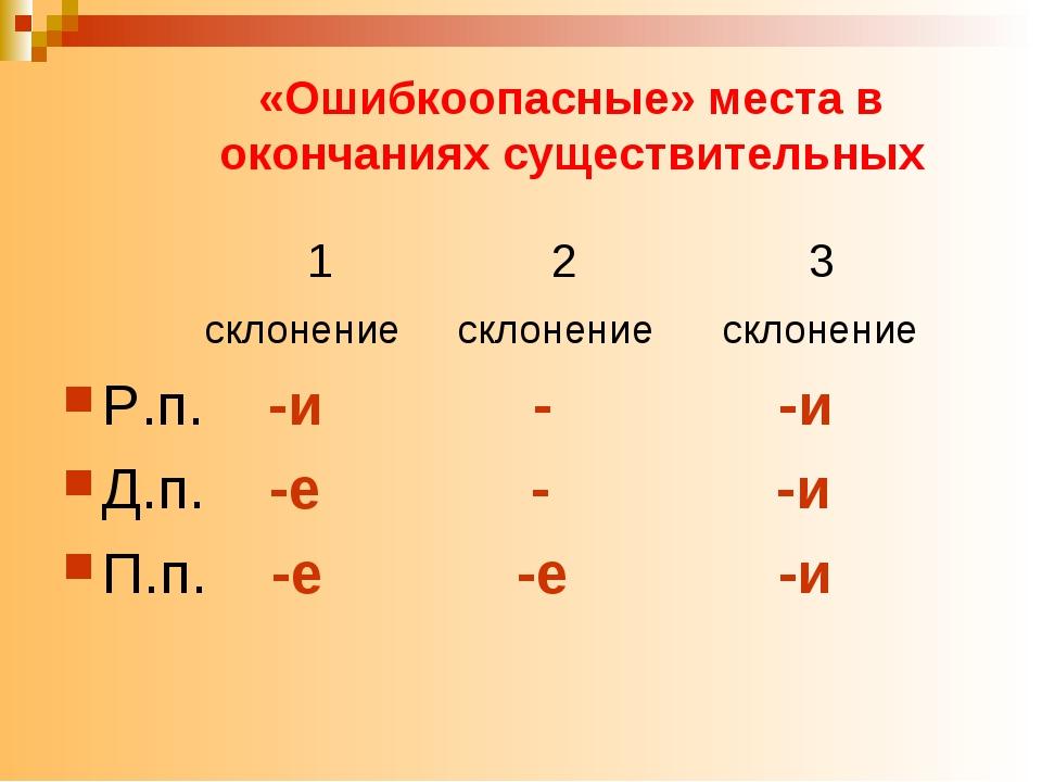 «Ошибкоопасные» места в окончаниях существительных 1 2 3 склонение склонение...