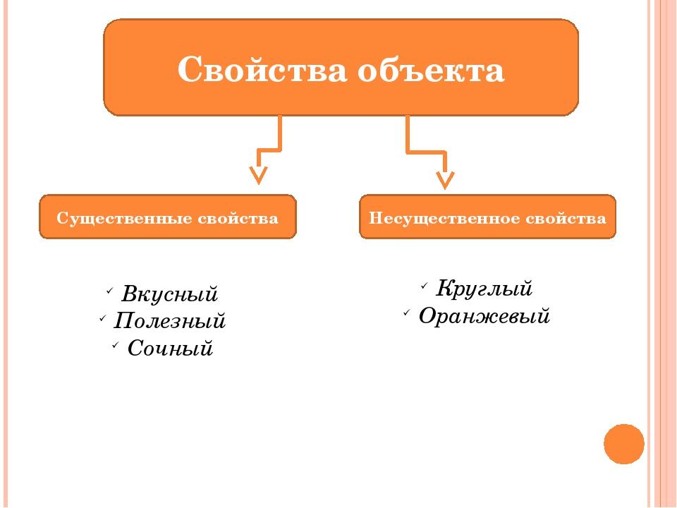 Свойства объекта Существенные свойства Несущественное свойства Вкусный Полезн...