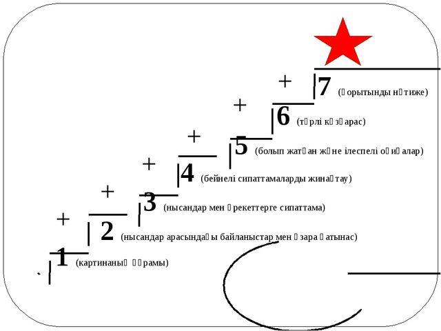 + + + + + + 3 (нысандар мен әрекеттерге сипаттама) 4 (бейнелі сипаттамаларды...