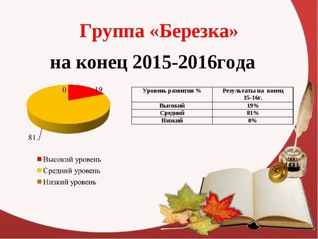 Группа «Березка» на конец 2015-2016года Уровень развития %Результаты на коне...
