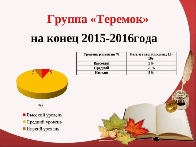 Группа «Теремок» на конец 2015-2016года Уровень развития %Результаты на коне...