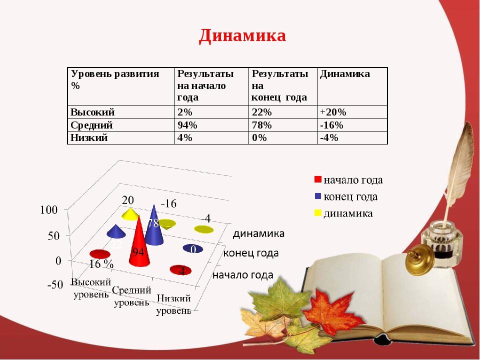 Динамика Уровень развития %Результаты на начало годаРезультаты на конец го...
