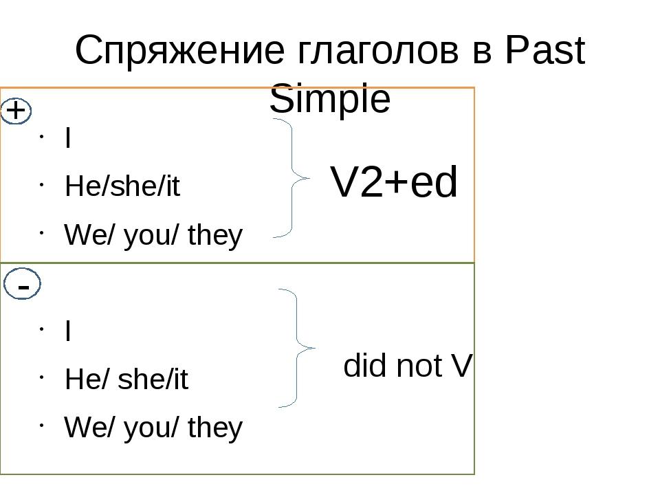 Спряжение глаголов в Past Simple I He/she/it We/ you/ they I He/ she/it We/ y...