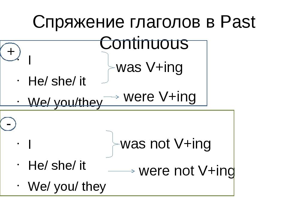Спряжение глаголов в Past Continuous I He/ she/ it We/ you/they I He/ she/ it...