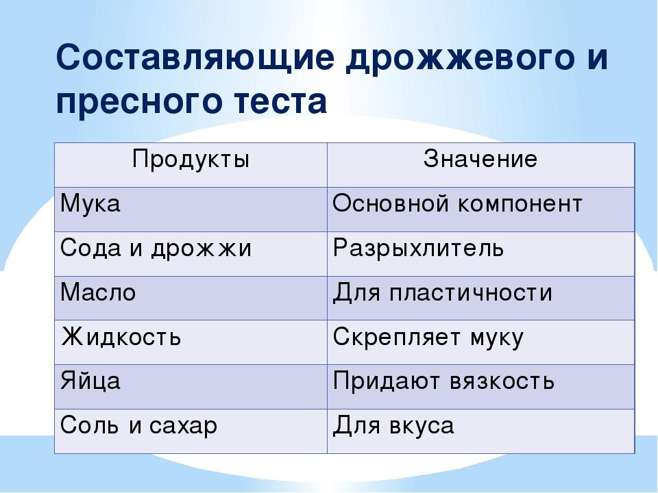 Составляющие дрожжевого и пресного теста Продукты Значение Мука Основной комп...