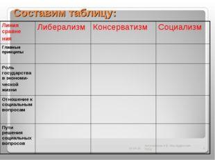 Составим таблицу: * Антоненкова А.В. Моу Будинская ООШ * Линия сравне нияЛиб