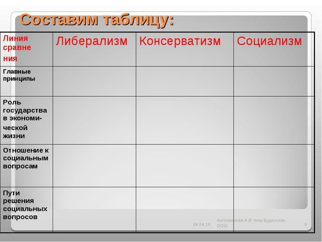 Составим таблицу: * Антоненкова А.В. Моу Будинская ООШ * Линия сравне нияЛиб...