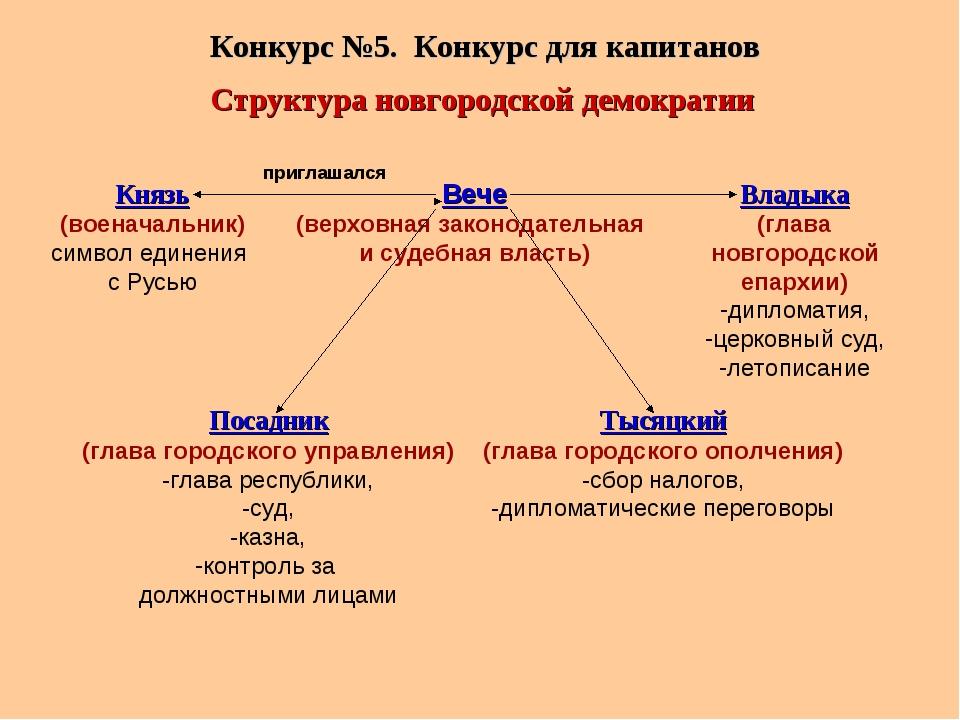 Конкурс №5. Конкурс для капитанов Вече (верховная законодательная и судебная...