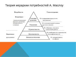 Теория иерархии потребностей А. Маслоу