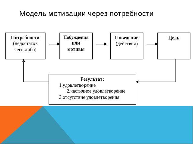 Модель мотивации через потребности
