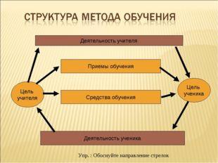 Деятельность учителя Деятельность ученика Цель учителя Цель ученика Приемы об