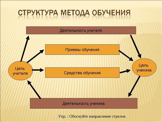 Деятельность учителя Деятельность ученика Цель учителя Цель ученика Приемы об...
