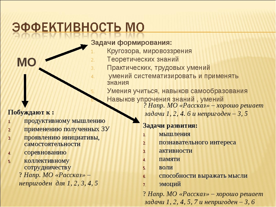 МО Задачи формирования: Кругозора, мировоззрения Теоретических знаний Практич...