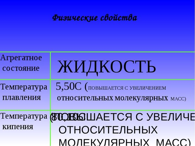 Физические свойства Агрегатное состояние Температура плавления Температура ки...