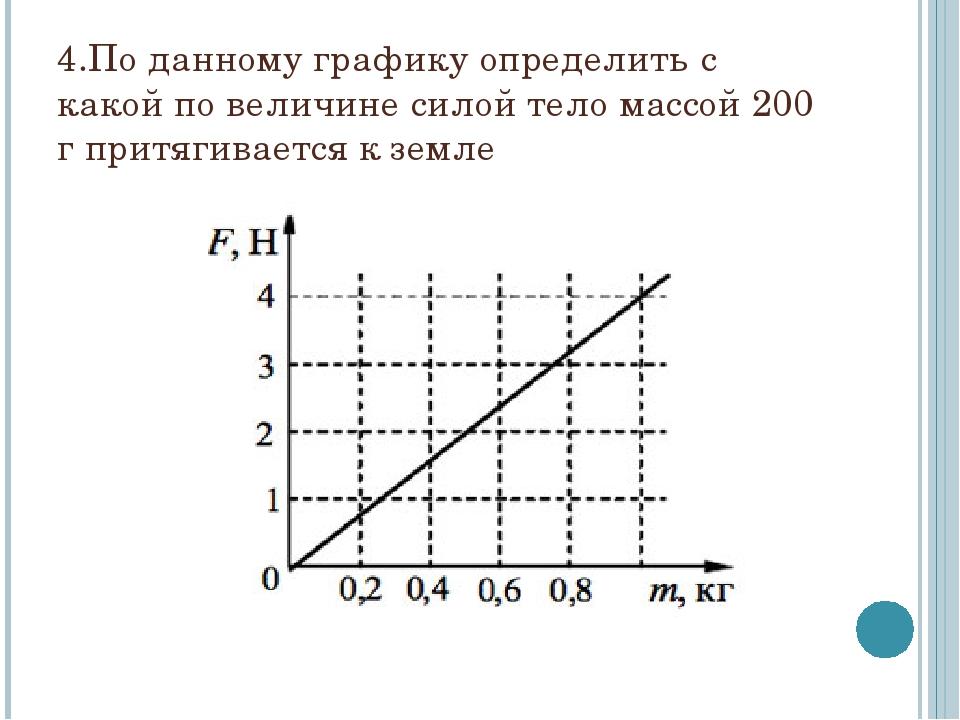 4.По данному графику определить с какой по величине силой тело массой 200 г п...