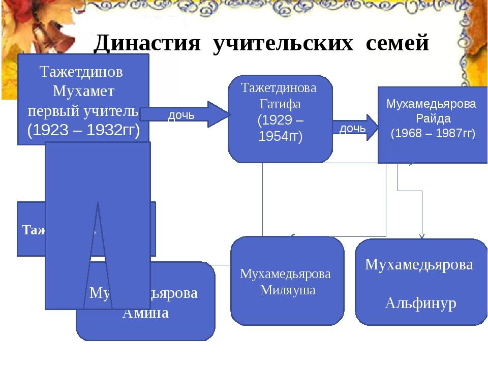 Династия учительских семей Тажетдинов Мухамет первый учитель (1923 – 1932г...