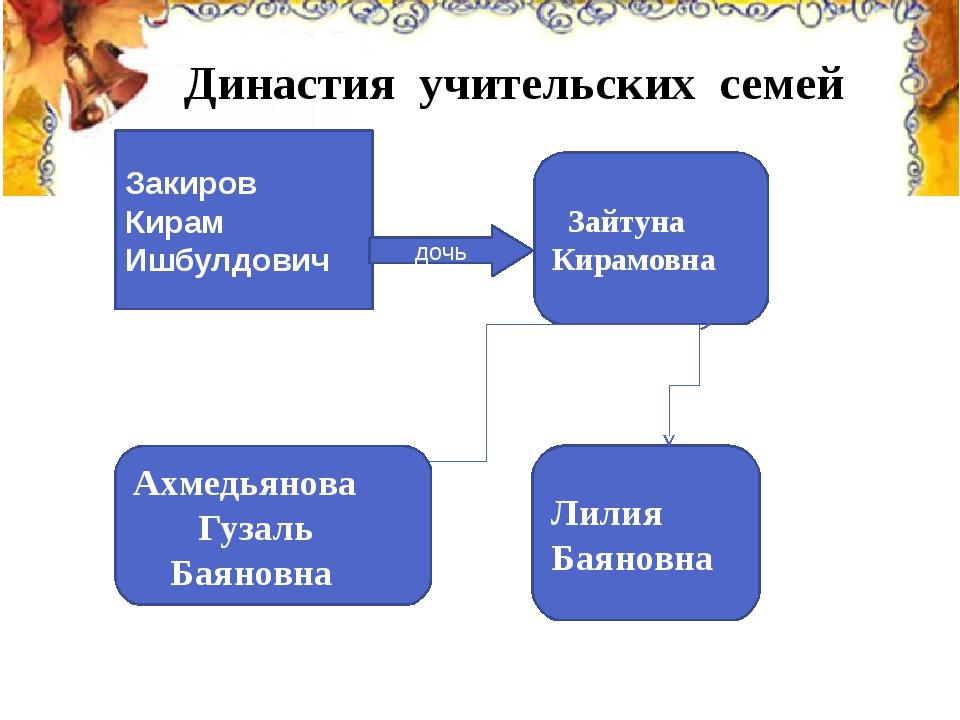 Династия учительских семей Закиров Кирам Ишбулдович Зайтуна Кирамовна Ахме...