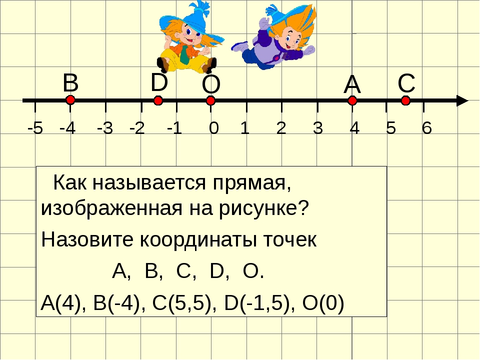 Как называется прямая, изображенная на рисунке? Назовите координаты точек А,...
