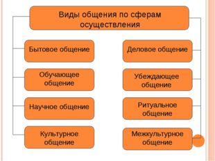 Виды общения по сферам осуществления Бытовое общение Деловое общение Обучающе