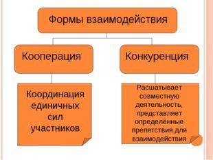 Формы взаимодействия Кооперация Конкуренция Координация единичных сил участни