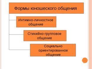 Формы юношеского общения Интимно-личностное общение Стихийно-групповое общени